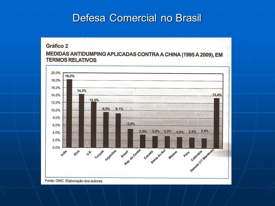 Defesa Comercial no Brasil