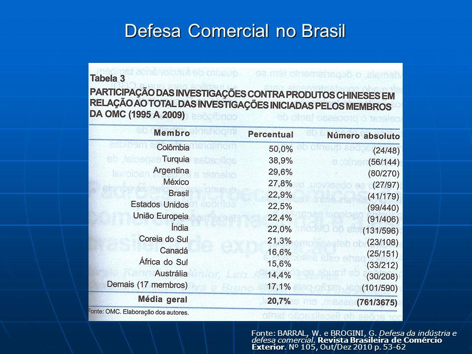 Fonte: BARRAL, W. e BROGINI, G. Defesa da indústria e defesa comercial.