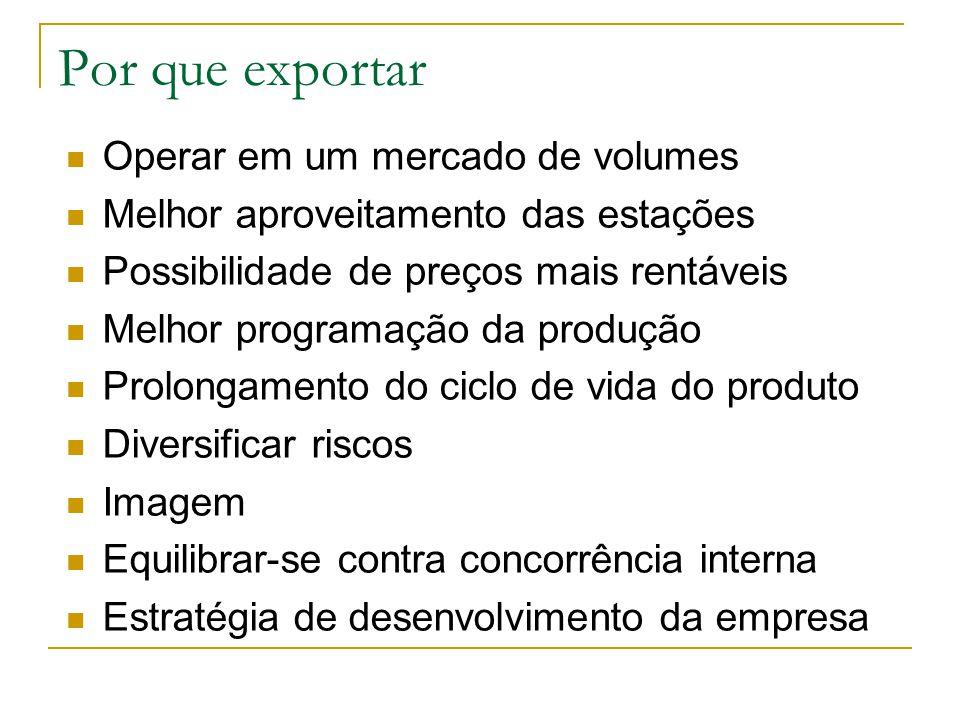 Por que exportar Operar em um mercado de volumes Melhor aproveitamento das estações Possibilidade de preços mais rentáveis Melhor programação da produ