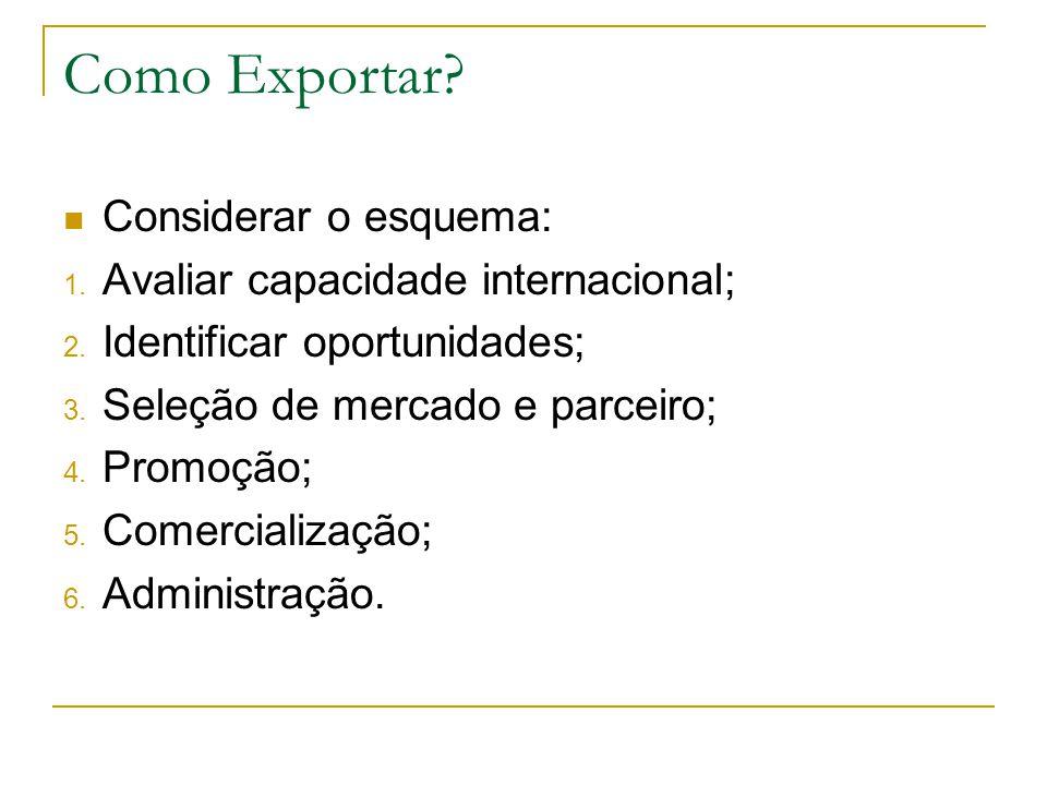 Como Exportar? Considerar o esquema: 1. Avaliar capacidade internacional; 2. Identificar oportunidades; 3. Seleção de mercado e parceiro; 4. Promoção;