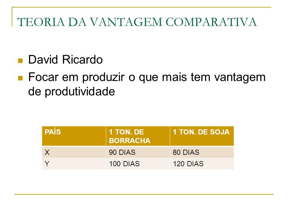 TEORIA DA VANTAGEM COMPARATIVA David Ricardo Focar em produzir o que mais tem vantagem de produtividade PAÍS1 TON. DE BORRACHA 1 TON. DE SOJA X90 DIAS