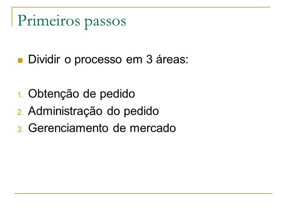Primeiros passos Dividir o processo em 3 áreas: 1. Obtenção de pedido 2. Administração do pedido 3. Gerenciamento de mercado