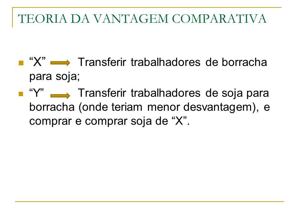 "TEORIA DA VANTAGEM COMPARATIVA ""X"" Transferir trabalhadores de borracha para soja; ""Y""Transferir trabalhadores de soja para borracha (onde teriam meno"