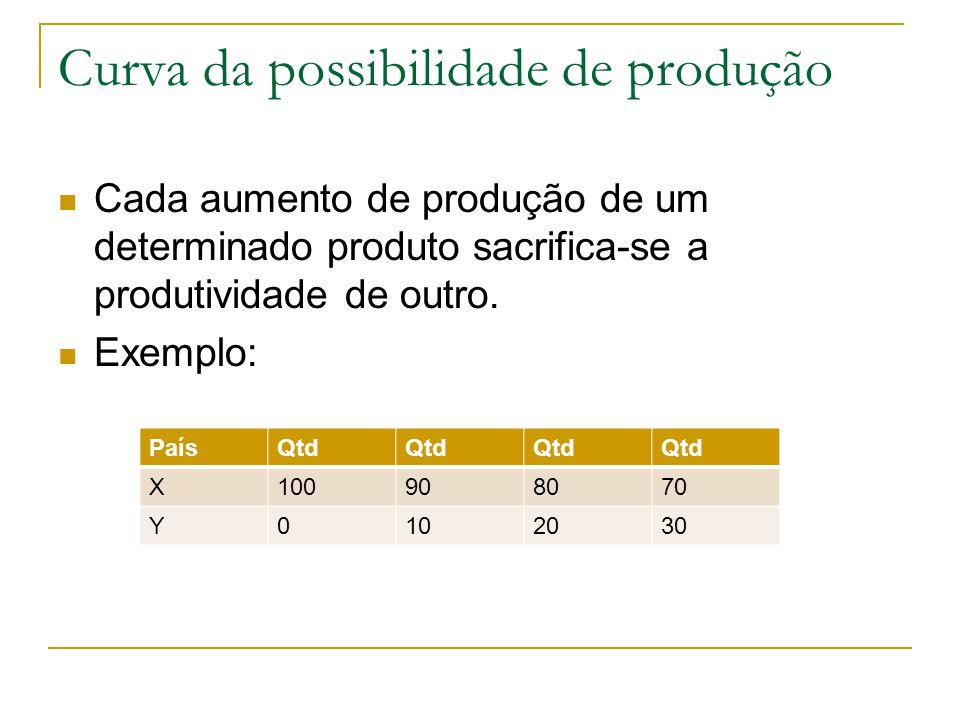 Curva da possibilidade de produção Cada aumento de produção de um determinado produto sacrifica-se a produtividade de outro. Exemplo: PaísQtd X1009080