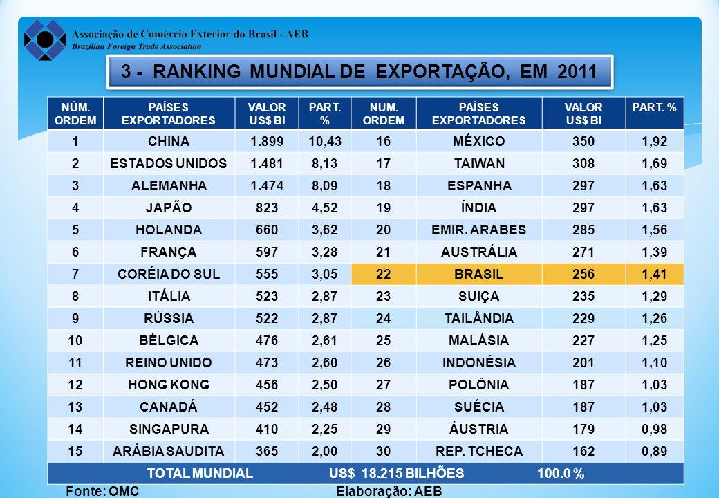 3 - RANKING MUNDIAL DE EXPORTAÇÃO, EM 2011 Fonte: OMC Elaboração: AEB NÚM.
