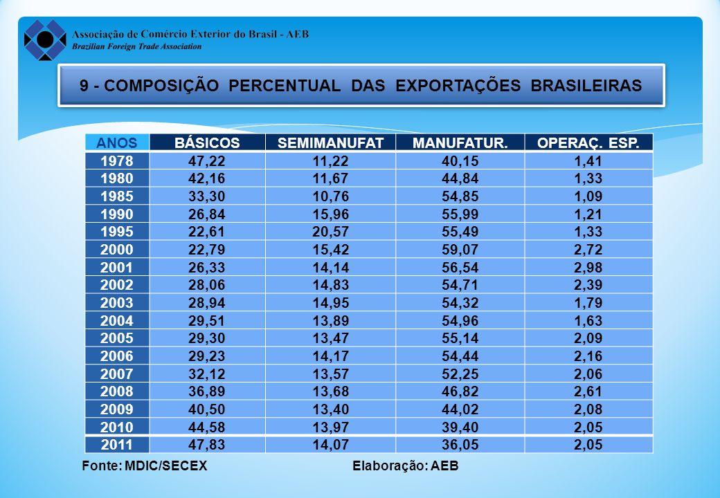 9 - COMPOSIÇÃO PERCENTUAL DAS EXPORTAÇÕES BRASILEIRAS Fonte: MDIC/SECEX Elaboração: AEB ANOSBÁSICOSSEMIMANUFATMANUFATUR.OPERAÇ.
