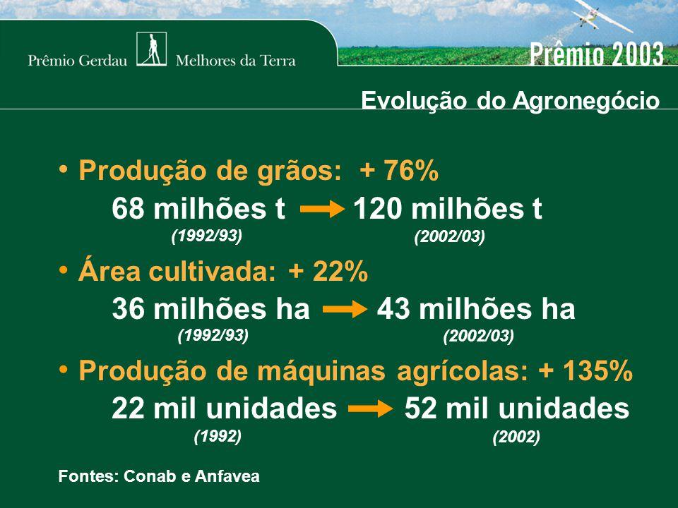 Fontes: Conab e Anfavea Evolução do Agronegócio Produção de grãos: + 76% 68 milhões t 120 milhões t Área cultivada: + 22% 36 milhões ha 43 milhões ha Produção de máquinas agrícolas: + 135% 22 mil unidades 52 mil unidades (1992/93) (2002/03) (1992/93) (2002/03) (1992) (2002)