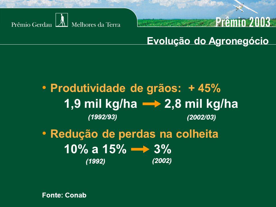 Evolução do Agronegócio Fonte: Conab Produtividade de grãos: + 45% 1,9 mil kg/ha 2,8 mil kg/ha Redução de perdas na colheita 10% a 15% 3% (1992/93) (2002/03) (1992) (2002)