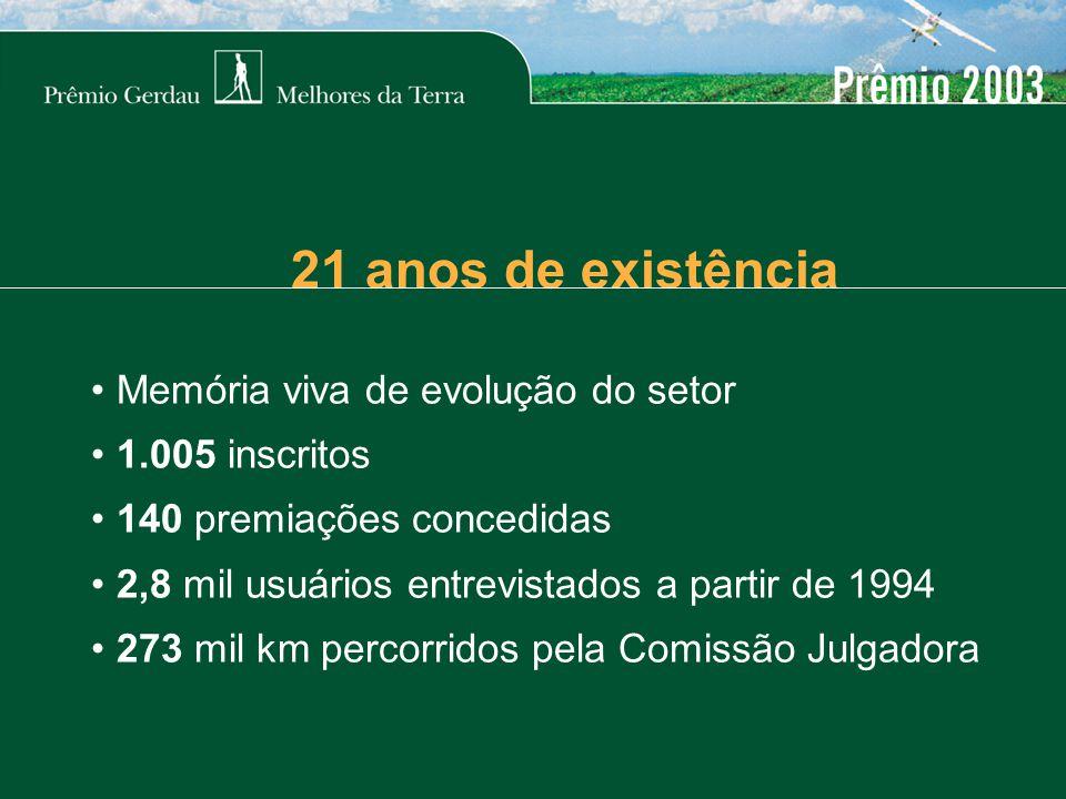 Memória viva de evolução do setor 1.005 inscritos 140 premiações concedidas 2,8 mil usuários entrevistados a partir de 1994 273 mil km percorridos pela Comissão Julgadora 21 anos de existência