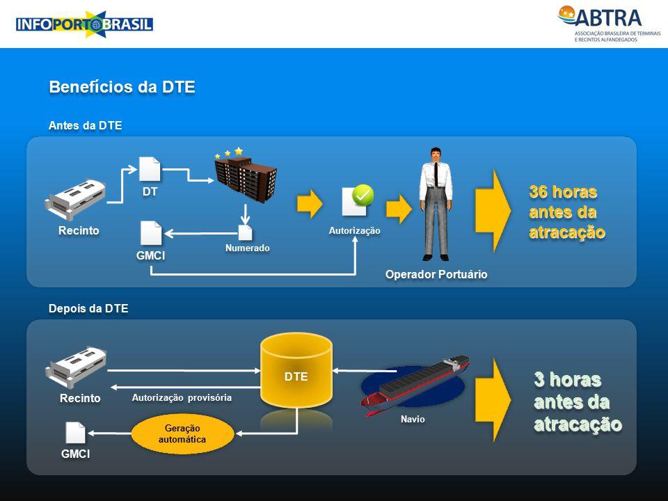 Industria Benefícios da DTE DT Antes da DTE Depois da DTE Recinto Operador Portuário Autorização Numerado GMCI Recinto Autorização provisória GMCI Ger