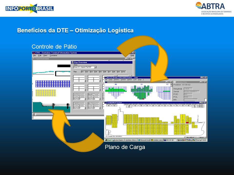 Controle de Pátio Plano de Carga Benefícios da DTE – Otimização Logística