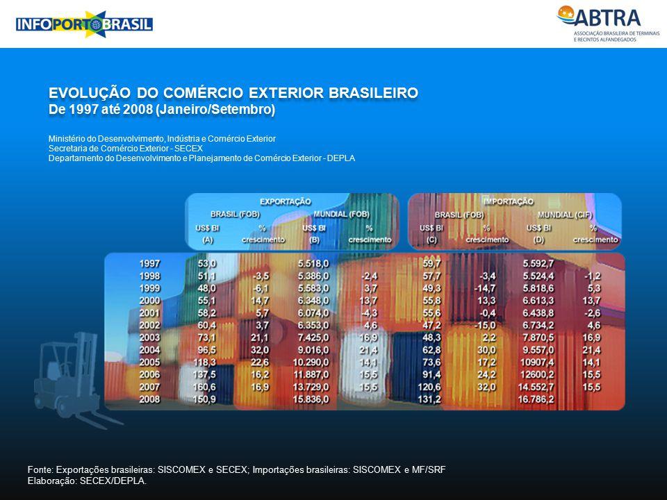 EVOLUÇÃO DO COMÉRCIO EXTERIOR BRASILEIRO De 1997 até 2008 (Janeiro/Setembro) EVOLUÇÃO DO COMÉRCIO EXTERIOR BRASILEIRO De 1997 até 2008 (Janeiro/Setemb