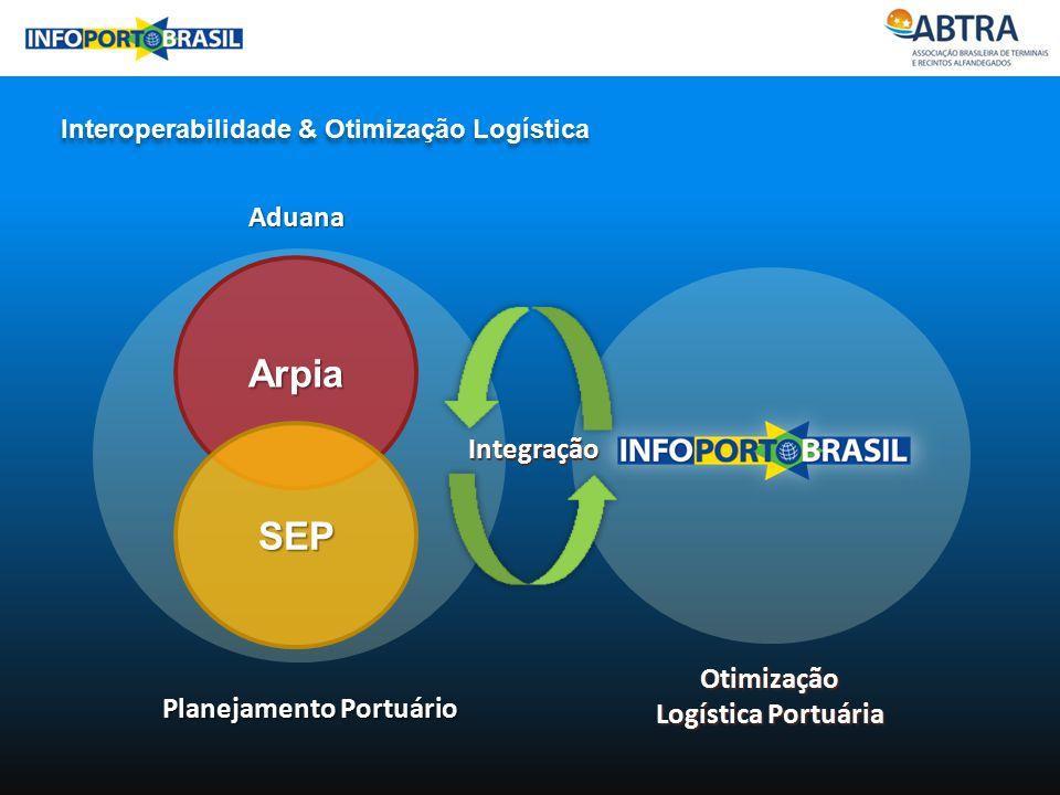 Interoperabilidade & Otimização Logística Arpia Aduana Planejamento Portuário SEP Otimização Logística Portuária Integração