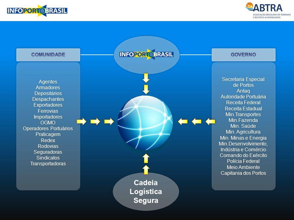 Cadeia Logística Segura Agentes Armadores Depositários Despachantes Exportadores Ferrovias Importadores OGMO Operadores Portuários Praticagem Redex Ro