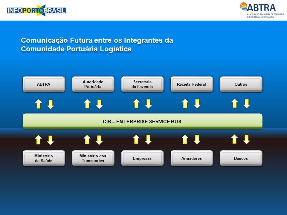 Ministério da Saúde Ministério dos Transportes Empresas Armadores Bancos Comunicação Futura entre os Integrantes da Comunidade Portuária Logística Com