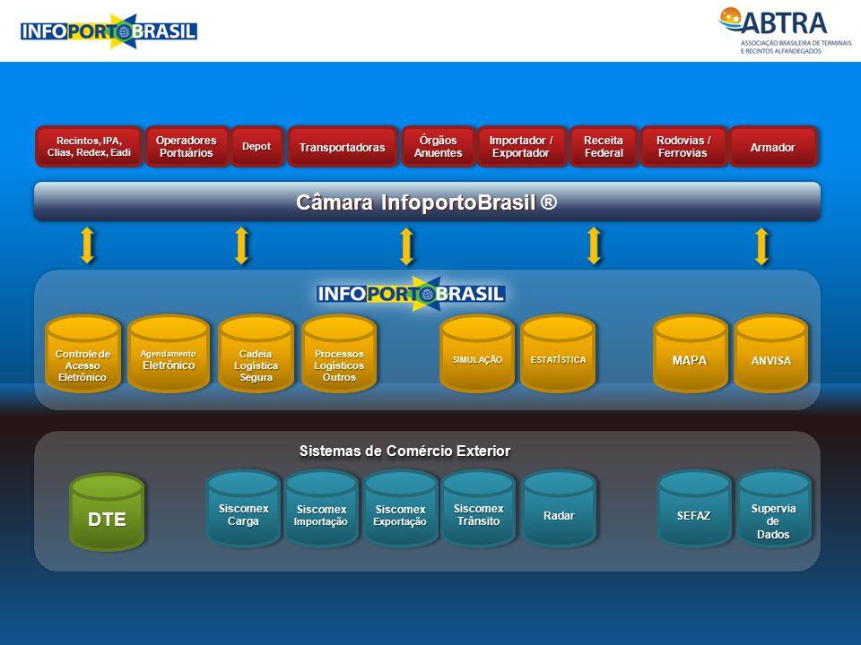Câmara InfoportoBrasil Câmara InfoportoBrasil ® Sistemas de Comércio Exterior
