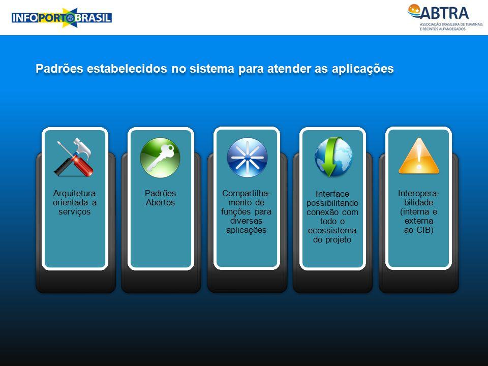Padrões estabelecidos no sistema para atender as aplicações Arquitetura orientada a serviços Padrões Abertos Compartilha- mento de funções para divers
