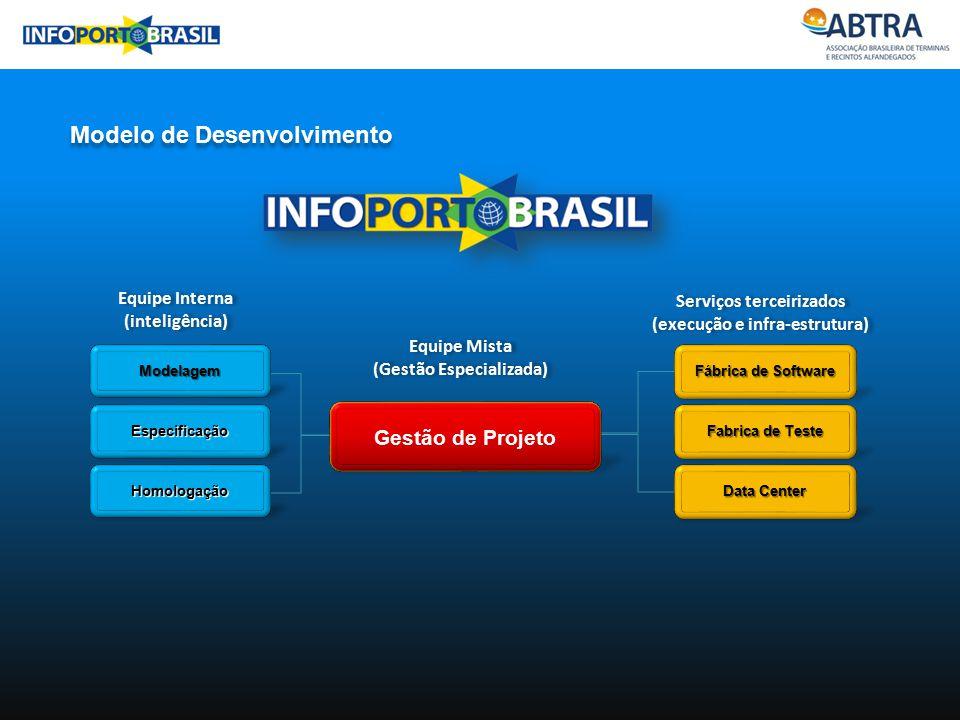 Modelo de Desenvolvimento Equipe Interna (inteligência) Equipe Interna (inteligência) Serviços terceirizados (execução e infra-estrutura) Serviços ter