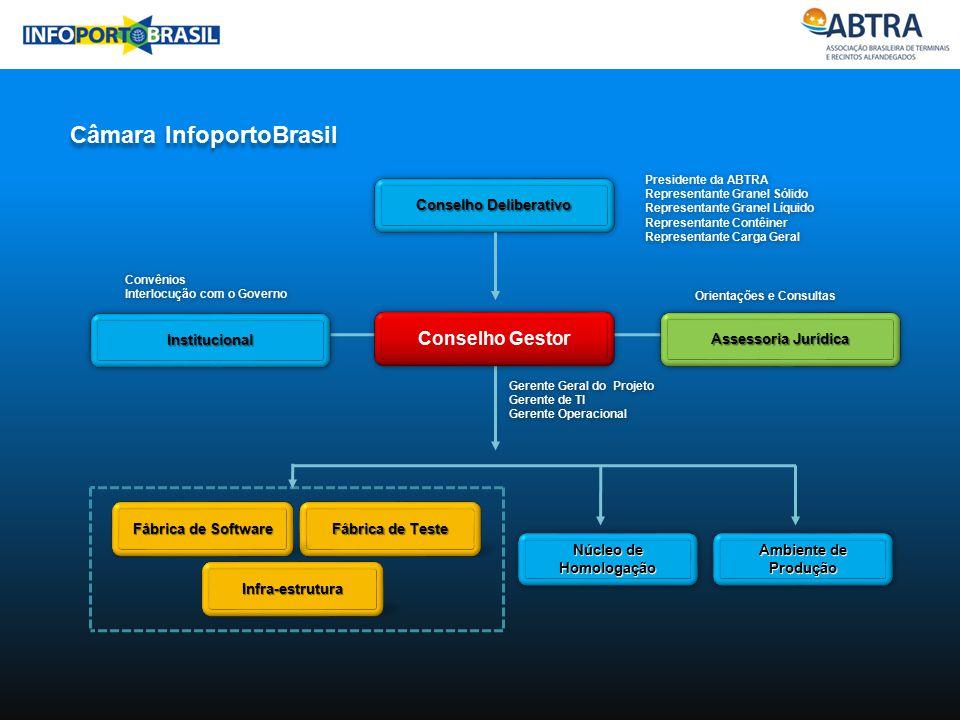 Infra-estrutura Fábrica de Teste Fábrica de Software Núcleo de Homologação Orientações e Consultas Câmara InfoportoBrasil Conselho Deliberativo Gerent