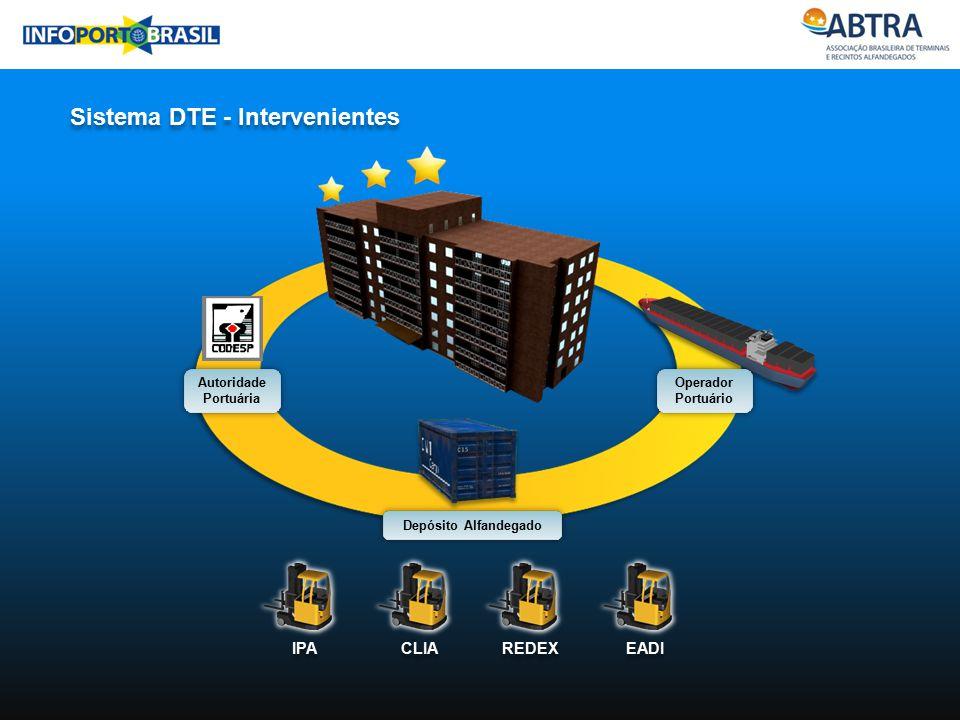 Sistema DTE - Intervenientes Autoridade Portuária Operador Portuário Operador Portuário Depósito Alfandegado REDEX EADI IPA CLIA