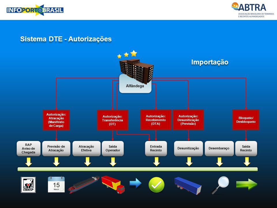 Sistema DTE - Autorizações Importação RAP Aviso de Chegada RAP Aviso de Chegada Previsão de Atracação Atracação Efetiva Saída Operador Entrada Recinto