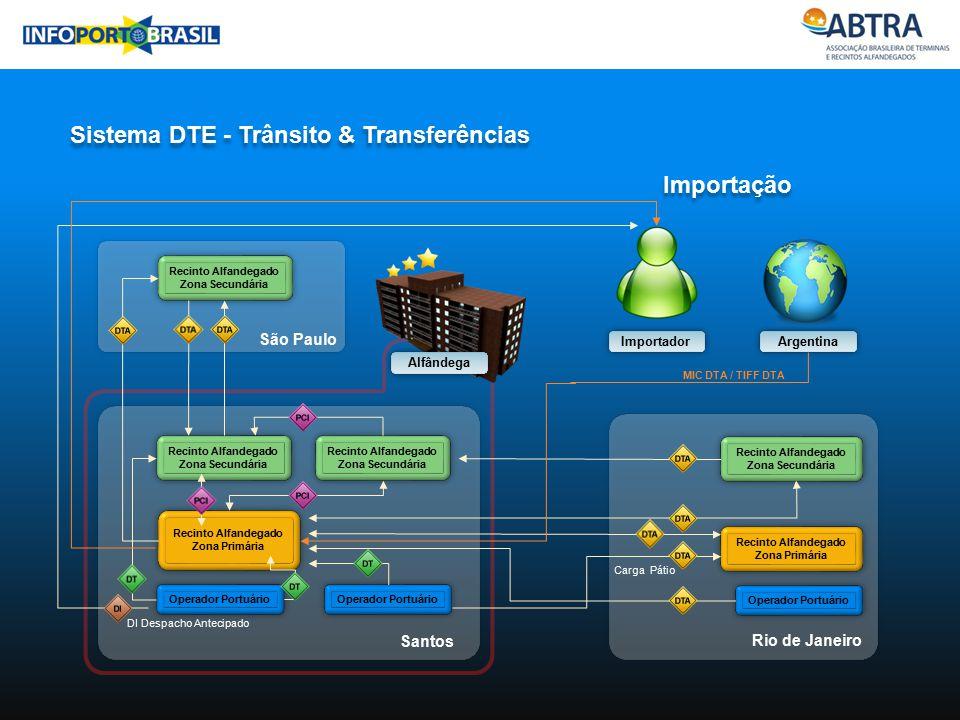 Sistema DTE - Trânsito & Transferências Argentina Operador Portuário Recinto Alfandegado Zona Primária Recinto Alfandegado Zona Secundária Operador Po