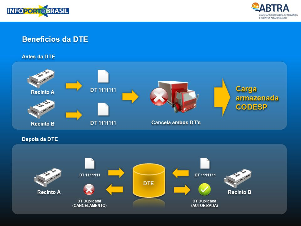 Industria Benefícios da DTE Recinto B Cancela ambos DT's DT 1111111 Carga armazenada CODESP Antes da DTE Depois da DTE Recinto A DT 1111111 Recinto A