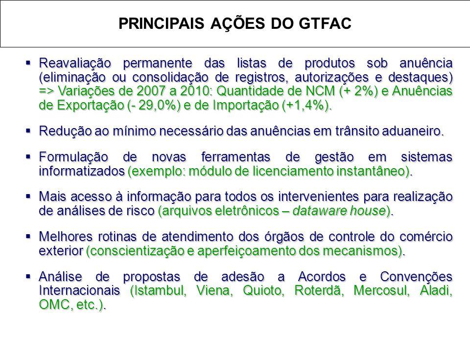  Reavaliação permanente das listas de produtos sob anuência (eliminação ou consolidação de registros, autorizações e destaques) => Variações de 2007