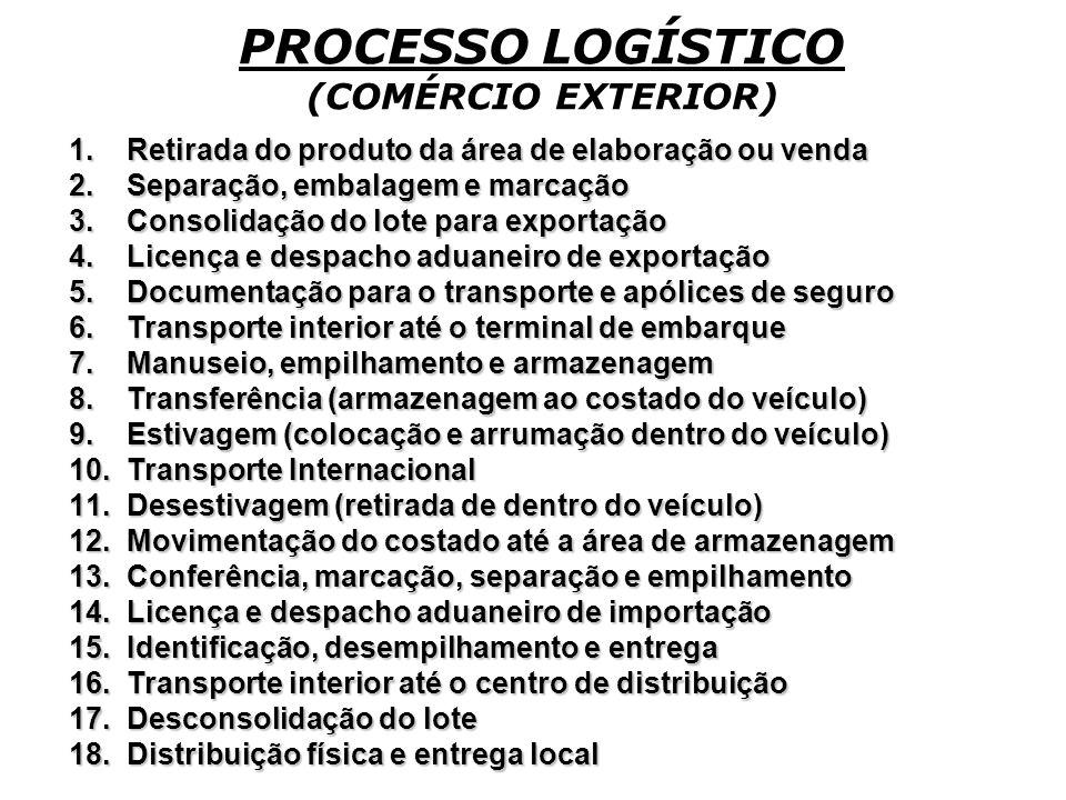 PROCESSO LOGÍSTICO DO COMÉRCIO EXTERIOR BRASILEIRO Além da grande quantidade de tarefas inerentes ao comércio internacional de qualquer país, o Brasil possui muitos intervenientes no seu processo logístico de comércio exterior.
