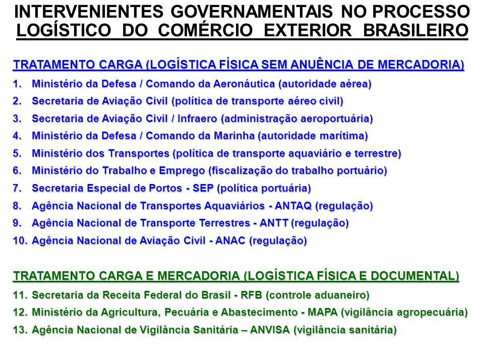 INTERVENIENTES GOVERNAMENTAIS NO PROCESSO LOGÍSTICO DO COMÉRCIO EXTERIOR BRASILEIRO TRATAMENTO MERCADORIA (ANUÊNCIA SEM PRESENÇA FÍSICA) 14.Ministério da Justiça / Depto da Polícia Federal – DPF (entorpecentes) 15.MDIC / Secretaria de Comércio Exterior - SECEX (administração do comércio) 16.MDIC / Inst.