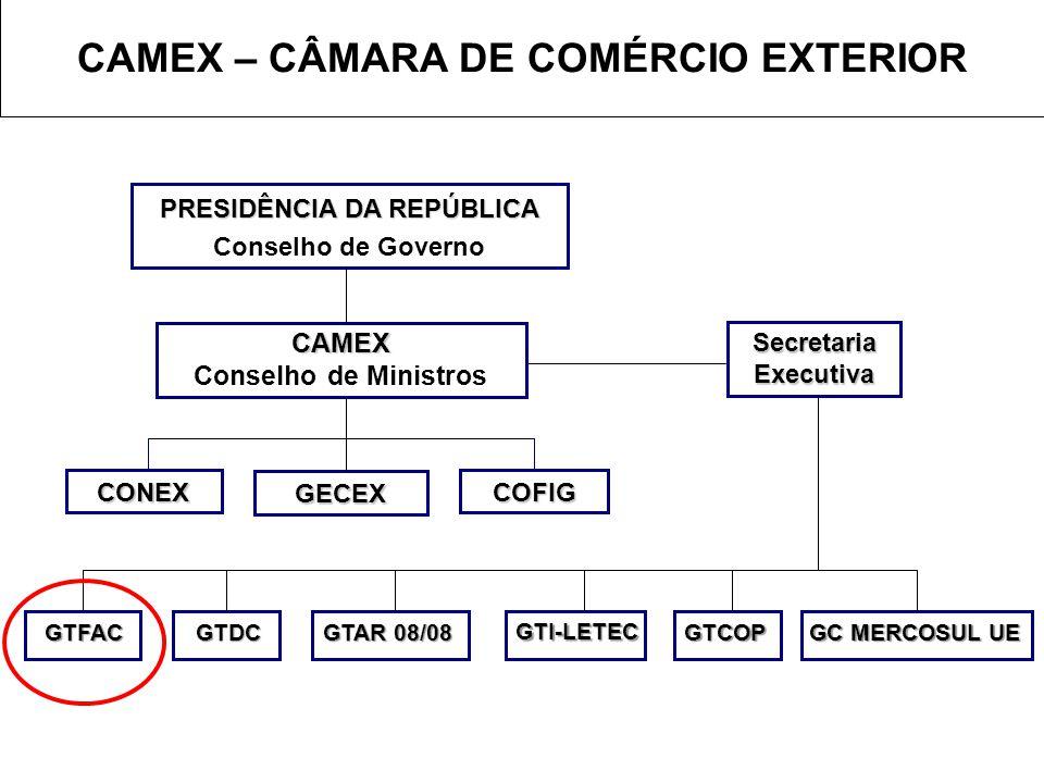 CAMEX – CÂMARA DE COMÉRCIO EXTERIOR PRESIDÊNCIA DA REPÚBLICA Conselho de Governo CAMEX Conselho de Ministros GECEX COFIGCONEX SecretariaExecutiva GTFA