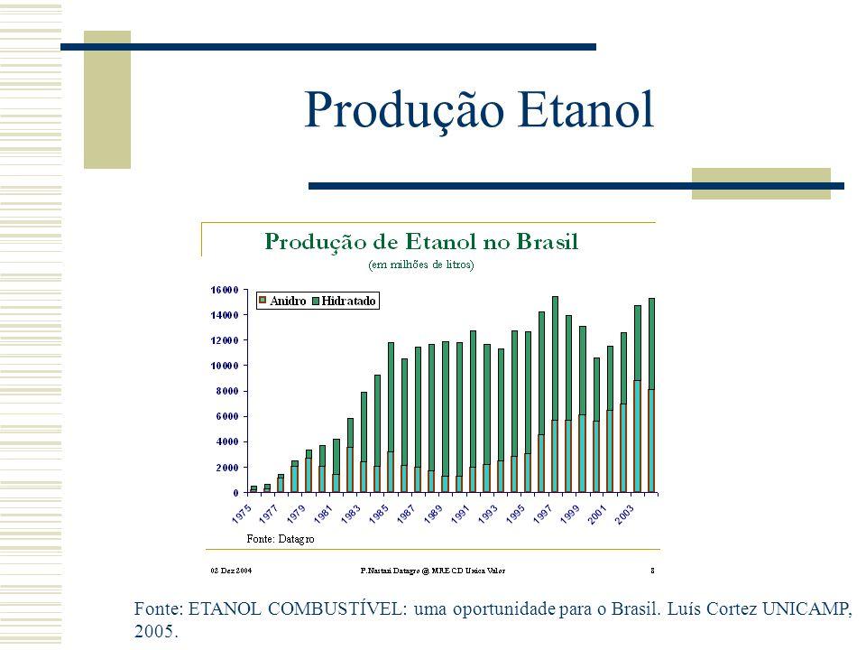 Produção Etanol Fonte: ETANOL COMBUSTÍVEL: uma oportunidade para o Brasil. Luís Cortez UNICAMP, 2005.