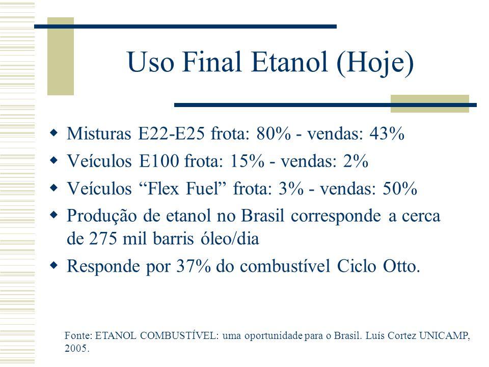 """Uso Final Etanol (Hoje)  Misturas E22-E25 frota: 80% - vendas: 43%  Veículos E100 frota: 15% - vendas: 2%  Veículos """"Flex Fuel"""" frota: 3% - vendas:"""
