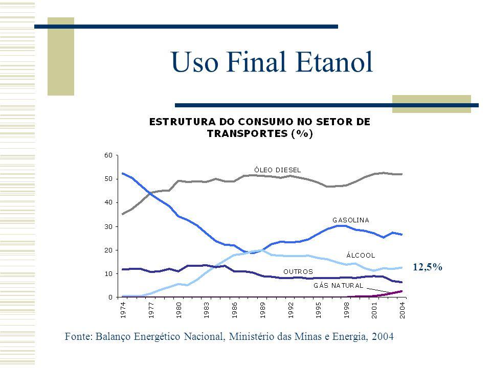 Uso Final Etanol Fonte: Balanço Energético Nacional, Ministério das Minas e Energia, 2004 12,5%