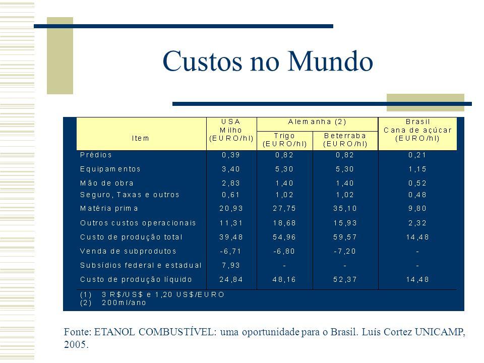 Custos no Mundo Fonte: ETANOL COMBUSTÍVEL: uma oportunidade para o Brasil. Luís Cortez UNICAMP, 2005.