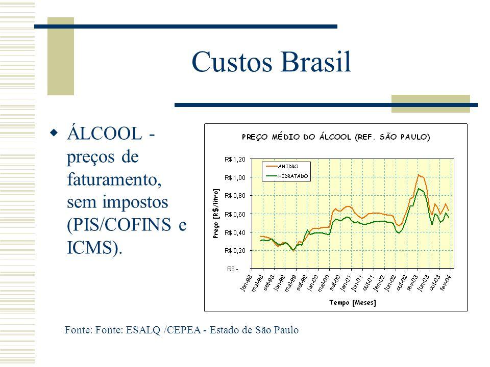 Custos Brasil  ÁLCOOL - preços de faturamento, sem impostos (PIS/COFINS e ICMS). Fonte: Fonte: ESALQ /CEPEA - Estado de São Paulo