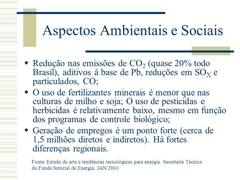 Aspectos Ambientais e Sociais  Redução nas emissões de CO 2 (quase 20% todo Brasil), aditivos à base de Pb, reduções em SO X e particulados, CO;  O