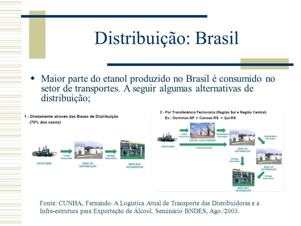 Distribuição: Brasil Fonte: CUNHA, Fernando. A Logística Atual de Transporte das Distribuidoras e a Infra-estrutura para Exportação de Álcool. Seminár