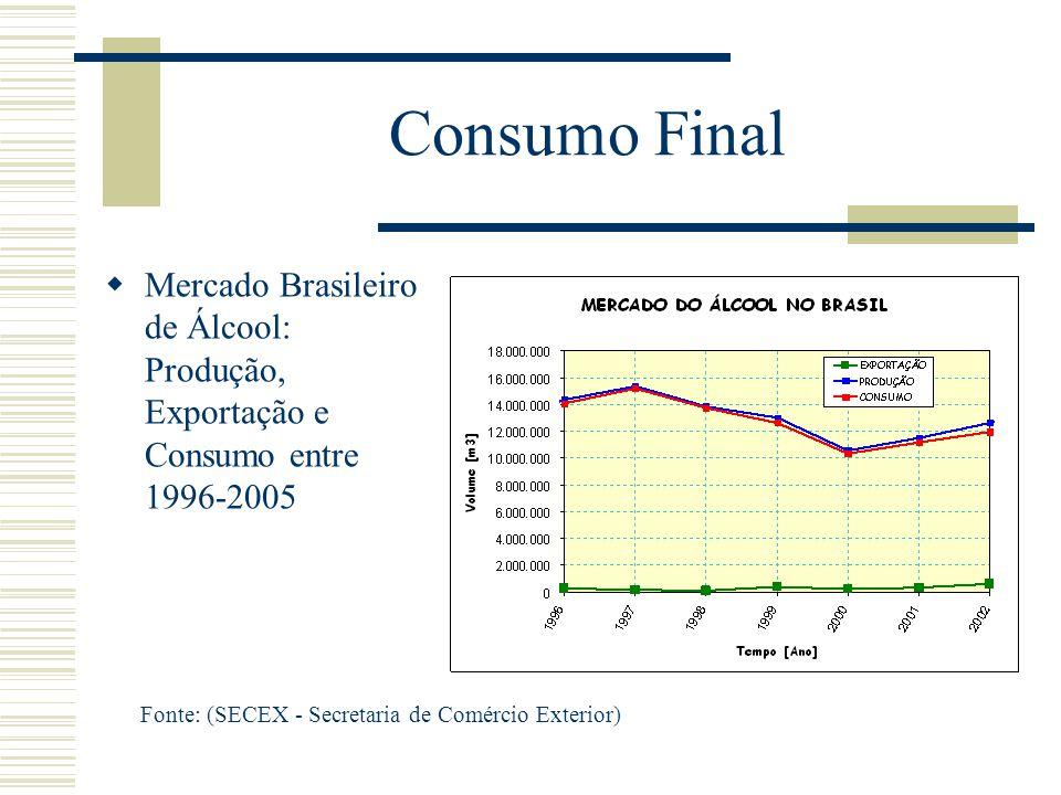 Consumo Final Fonte: (SECEX - Secretaria de Comércio Exterior)  Mercado Brasileiro de Álcool: Produção, Exportação e Consumo entre 1996-2005