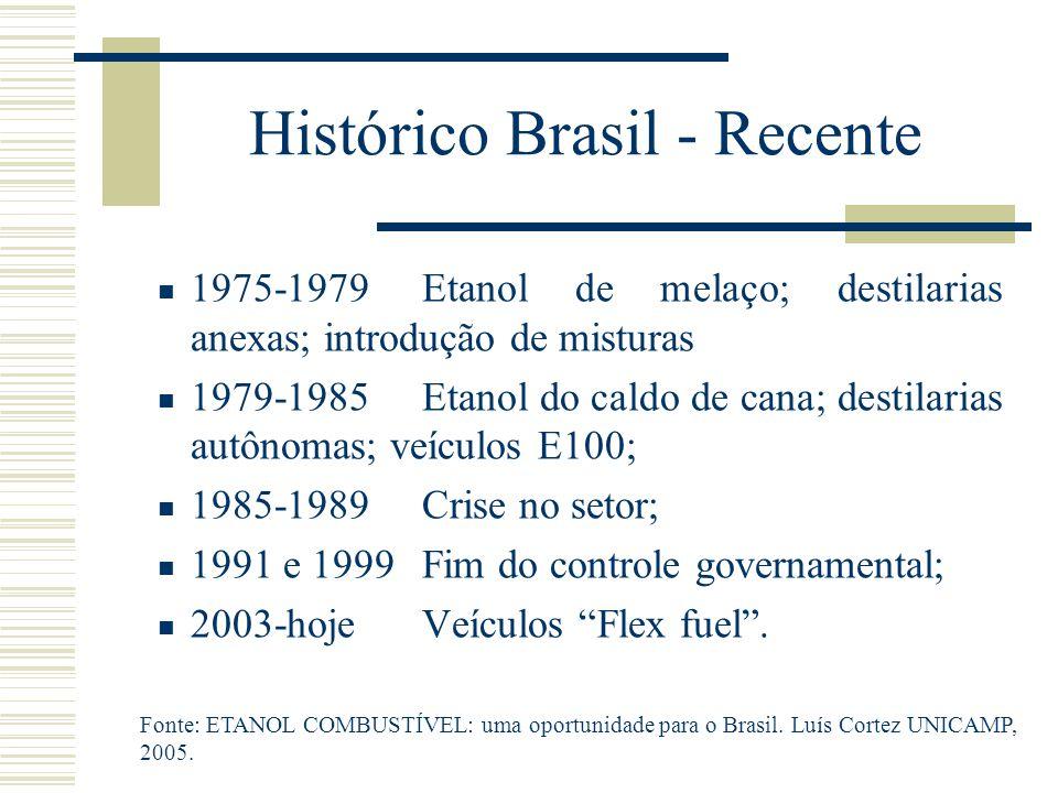 Histórico Brasil - Recente 1975-1979Etanol de melaço; destilarias anexas; introdução de misturas 1979-1985Etanol do caldo de cana; destilarias autônom
