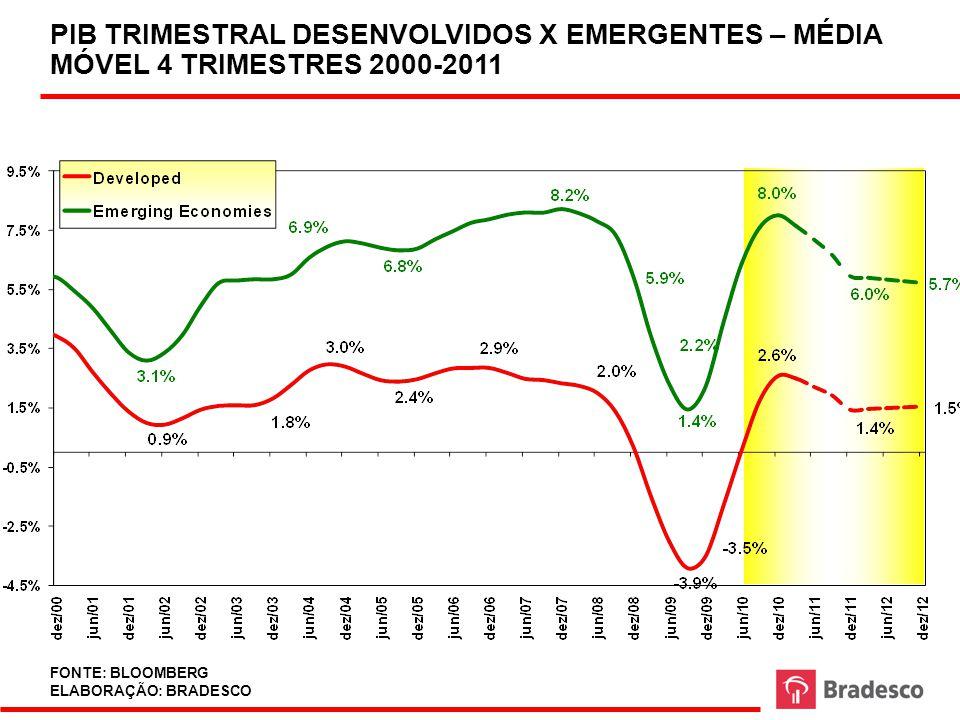 14 CRESCIMENTO ROBUSTO DOS PAÍSES EMERGENTES GERA BENEFÍCIOS