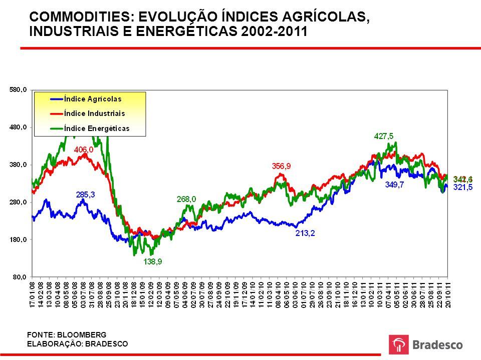 ÍNDICE DE INFLAÇÃO AO CONSUMIDOR (CHEIO) EMERGENTES E DESENVOLVIDOS 2004-2010 FONTE: BLOOMBERG; FMI ELABORAÇÃO: BRADESCO