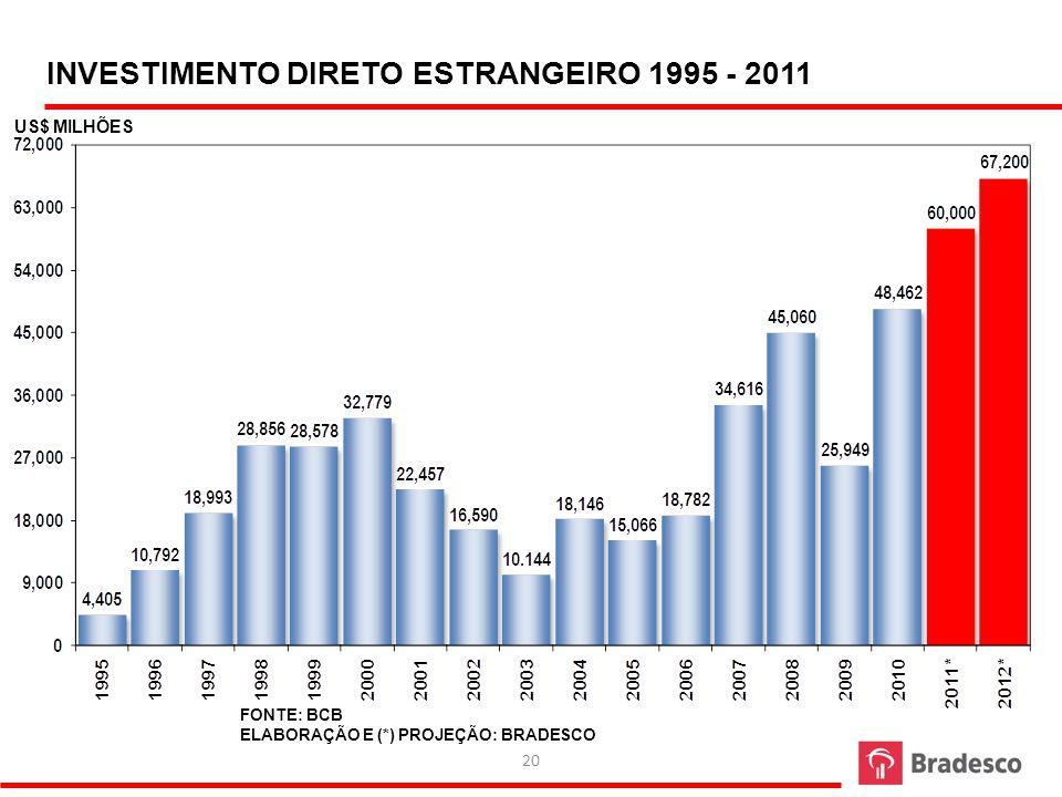 21 CONTA FINANCEIRA LÍQUIDA – US$ MILHÕES – ACUMULADO EM 12 MESES 1996 – 2011 FONTE: BCB ELABORAÇÃO: BRADESCO