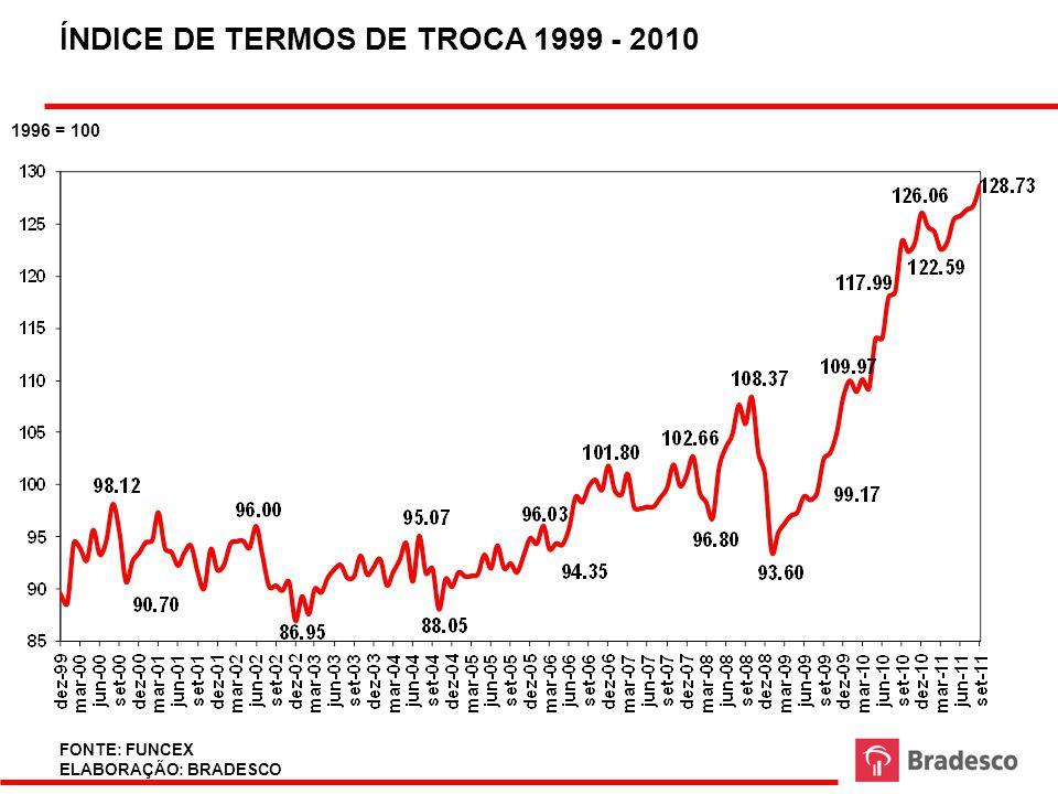 EVOLUÇÃO DA TAXA DE CÂMBIO R$/US$ 2004 - 2011 R$/ US$ FONTE: BLOOMBERG ELABORAÇÃO: BRADESCO
