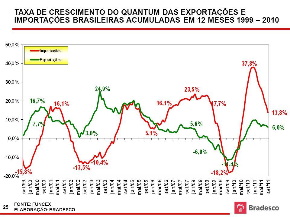 EVOLUÇÃO DA PARTICIPAÇÃO DE COMMODITIES E QUASE COMMODITIES NA PAUTA DE EXPORTAÇÃO BRASILEIRA 2000- 2010 FONTE: MDIC ELABORAÇÃO: BRADESCO FONTE: SECEX ELABORAÇÃO: BRADESCO