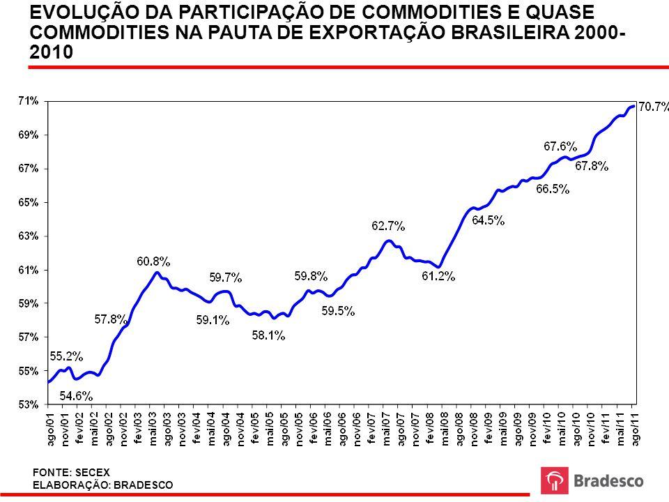 PRODUÇÃO INDUSTRIAL BRASILEIRA (MÉDIA MÓVEL TRIMESTRAL – DADOS DESSAZONALIZADOS) 2004-2011 FONTE: MDIC ELABORAÇÃO: BRADESCO FONTE: IBGE ELABORAÇÃO: BRADESCO Base 2002=100 (em logaritmos)