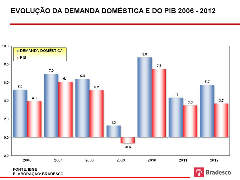 TAXA DE DESEMPREGO NAS SEIS PRINCIPAIS REGIÕES METROPOLITANAS DO PAÍS – MÉDIA ANUAL (2003 – 2012) FONTE: IBGE ELABORAÇÃO: BRADESCO