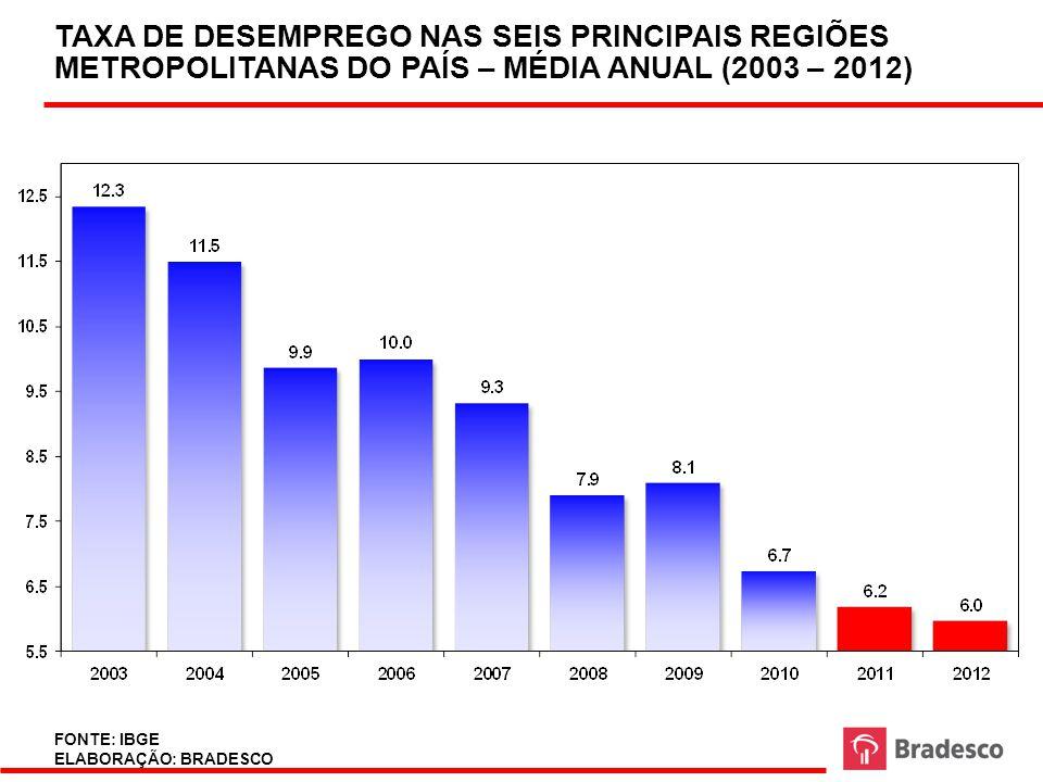 31 SALÁRIOS REAIS NO BRASIL 2002 – 2012 FONTE: IBGE, BRADESCO