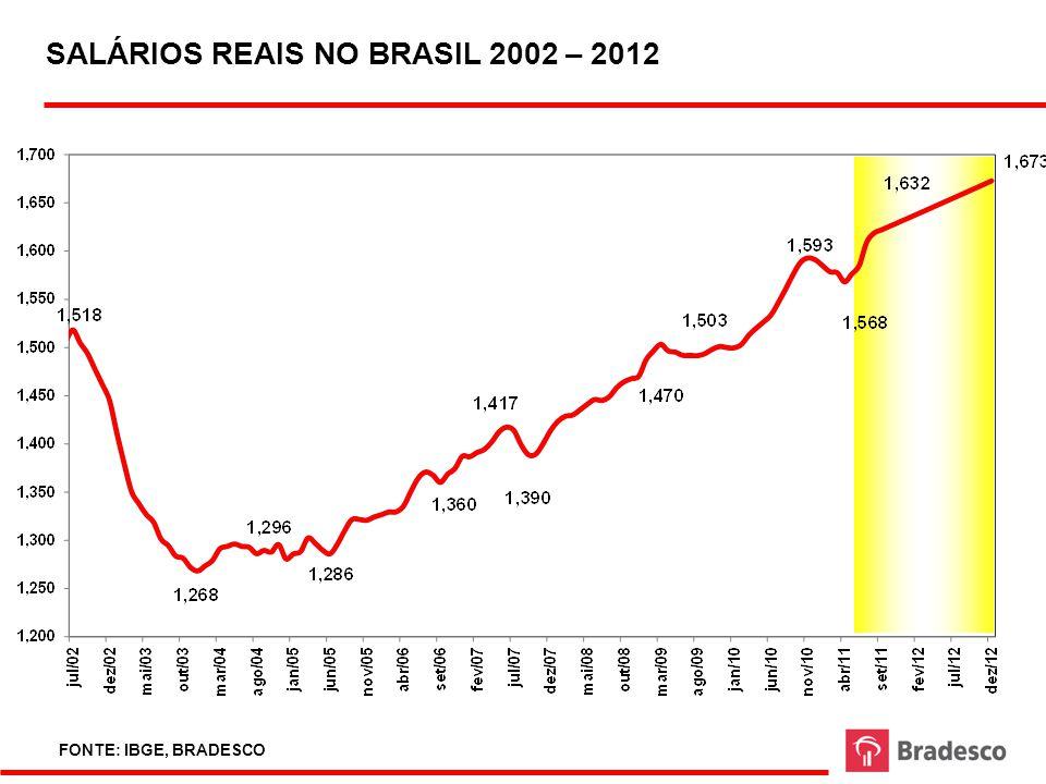 32 DÉFICIT EM CONTA CORRENTE - 1994 - 2011 FONTE: BC ELABORAÇÃO E PROJEÇÃO: BRADESCO