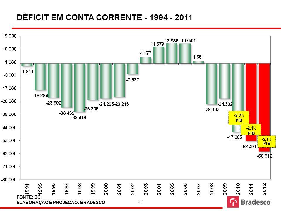 33 TRANSAÇÕES CORRENTES E INVESTIMENTO ESTRANGEIRO DIRETO ACUMULADOS EM 12 MESES 2002-2011 US$ milhões FONTE: BCB ELABORAÇÃO: BRADESCO
